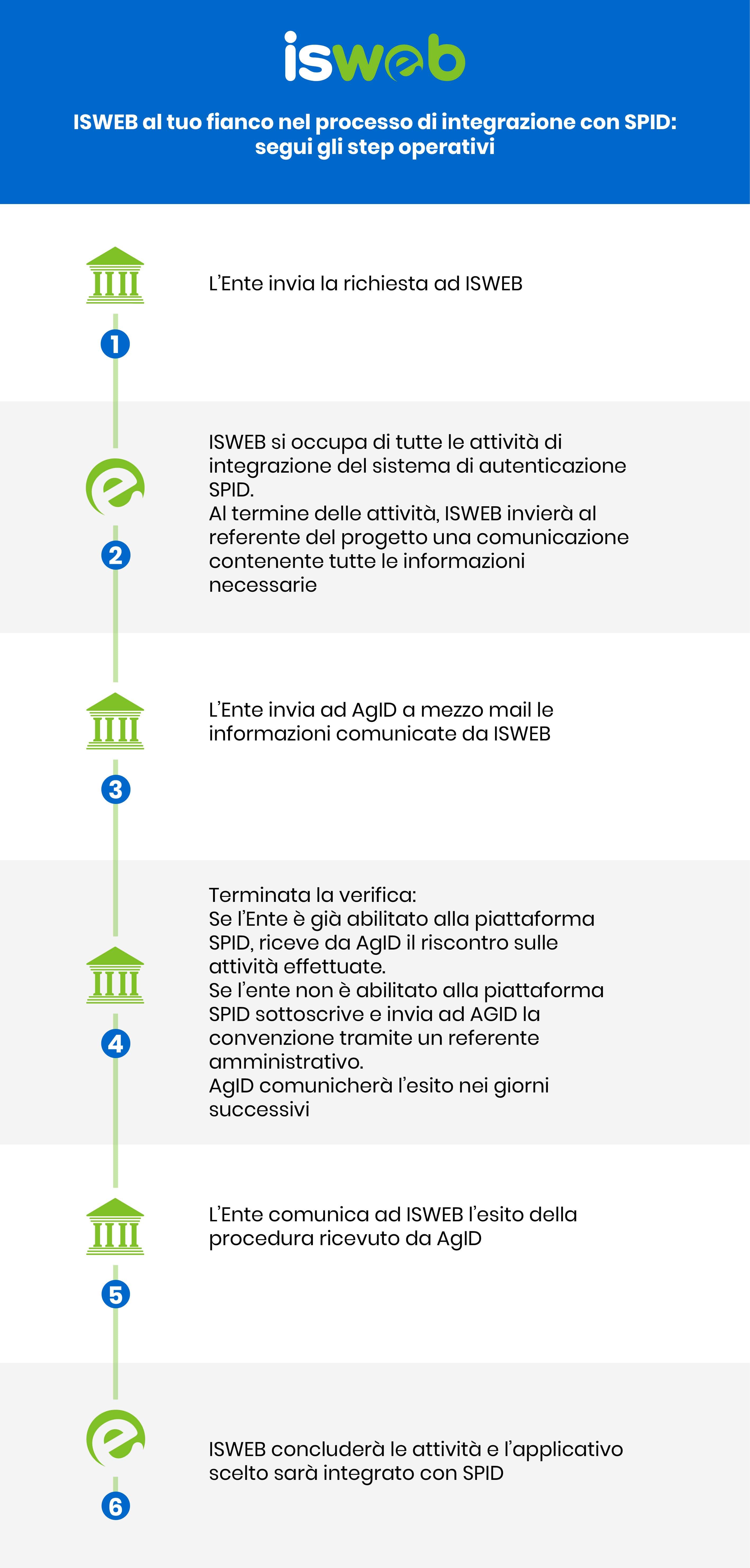 Integrazione con SPID - passi operativi