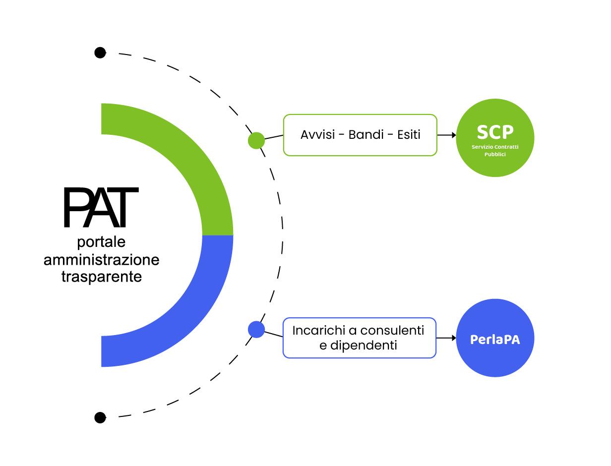 Infografica PAT SCP
