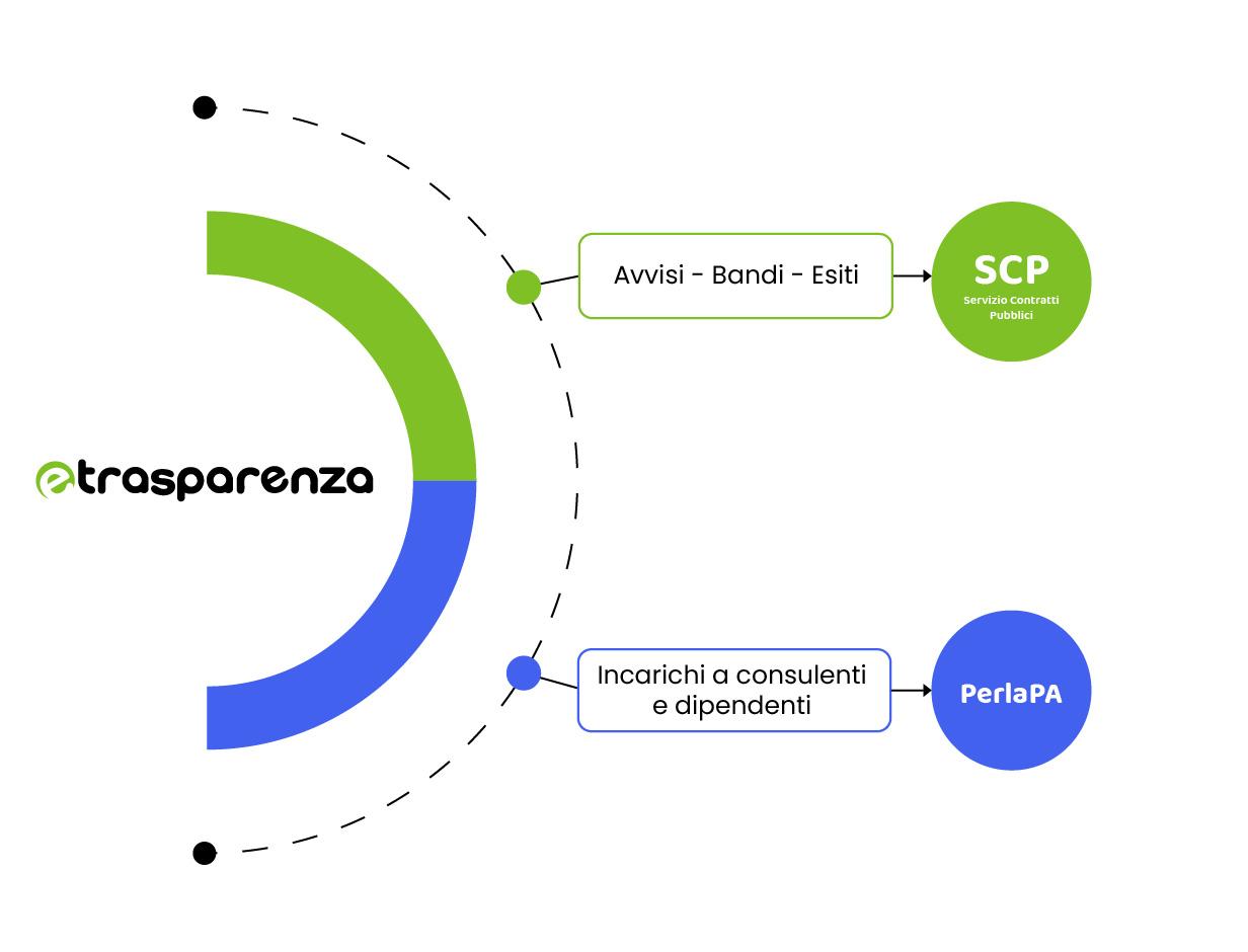 Infografica eTrasparenza SCP